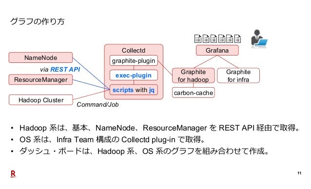 11 グラフの作り方 • Hadoop 系は、基本、NameNode、ResourceManager を REST API 経由で取得。 • OS 系は、Infra Team 構成の Collectd plug-in で取得。 • ダッシュ・ボ...