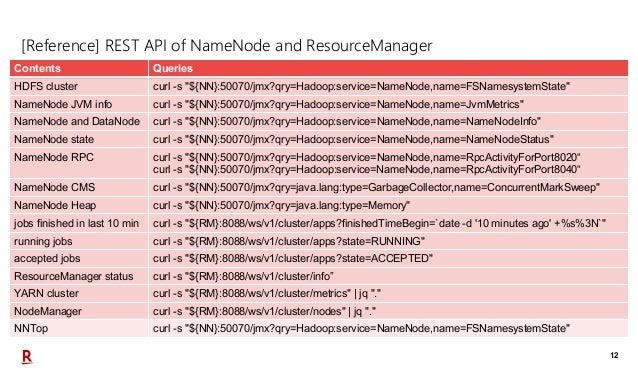 """12 [Reference] REST API of NameNode and ResourceManager Contents Queries HDFS cluster curl -s """"${NN}:50070/jmx?qry=Hadoop:..."""