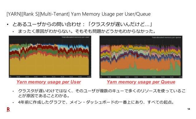 14 [YARN][Rank S][Multi-Tenant] Yarn Memory Usage per User/Queue • とあるユーザからの問い合わせ:「クラスタが遅いんだけど…」 • まったく原因がわからない。そもそも問題かどうか...