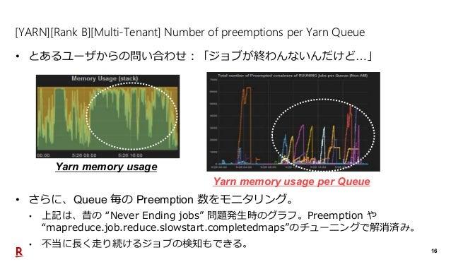 16 [YARN][Rank B][Multi-Tenant] Number of preemptions per Yarn Queue • とあるユーザからの問い合わせ:「ジョブが終わんないんだけど…」 Yarn memory usage Y...