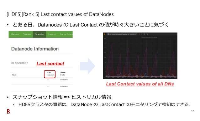 17 [HDFS][Rank S] Last contact values of DataNodes • とある日、Datanodes の Last Contact の値が時々大きいことに気づく Last contact • スナップショット情...