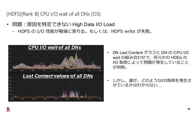 18 [HDFS][Rank B] CPU I/O wait of all DNs (OS) • 問題:原因を特定できない High Data I/O Load • HDFS の I/O 性能が極端に落ちる。もしくは、HDFS write が失...