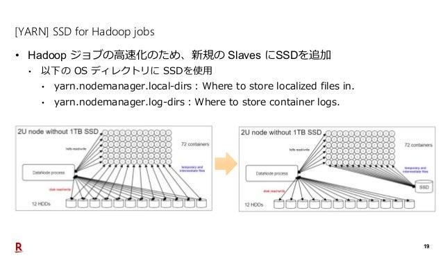 19 [YARN] SSD for Hadoop jobs • Hadoop ジョブの高速化のため、新規の Slaves にSSDを追加 • 以下の OS ディレクトリに SSDを使用 • yarn.nodemanager.local-dirs...