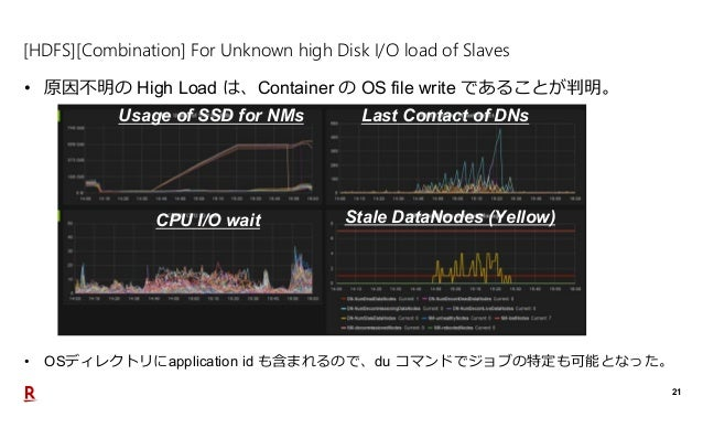21 [HDFS][Combination] For Unknown high Disk I/O load of Slaves • 原因不明の High Load は、Container の OS file write であることが判明。 Us...