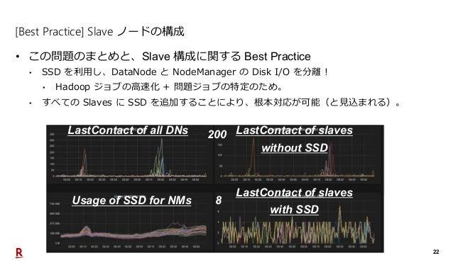 22 [Best Practice] Slave ノードの構成 • この問題のまとめと、Slave 構成に関する Best Practice • SSD を利用し、DataNode と NodeManager の Disk I/O を分離! •...