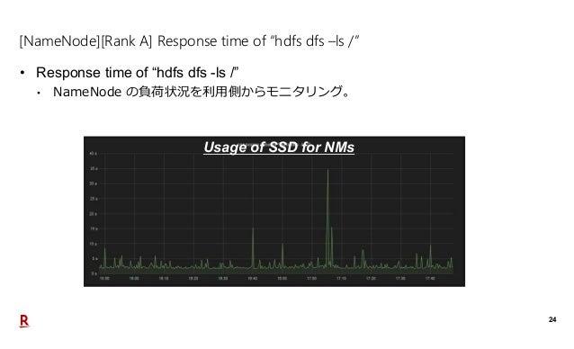 "24 [NameNode][Rank A] Response time of ""hdfs dfs –ls /"" • Response time of ""hdfs dfs -ls /"" • NameNode の負荷状況を利用側からモニタリング。 ..."