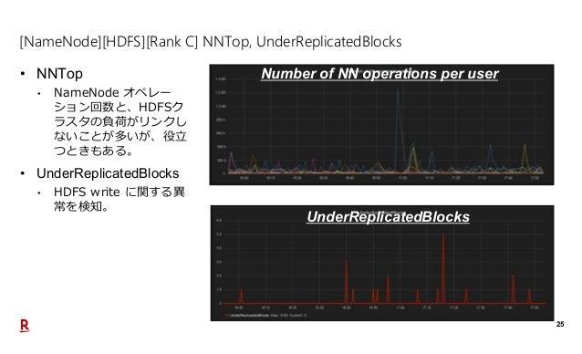 25 [NameNode][HDFS][Rank C] NNTop, UnderReplicatedBlocks • NNTop • NameNode オペレー ション回数と、HDFSク ラスタの負荷がリンクし ないことが多いが、役立 つときも...