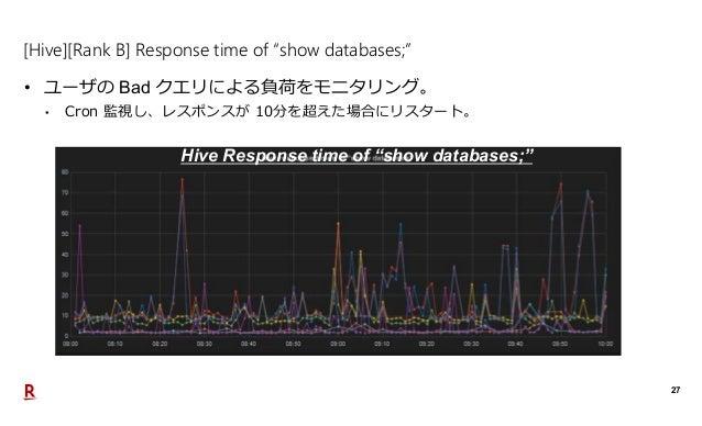 """27 [Hive][Rank B] Response time of """"show databases;"""" • ユーザの Bad クエリによる負荷をモニタリング。 • Cron 監視し、レスポンスが 10分を超えた場合にリスタート。 Hive R..."""