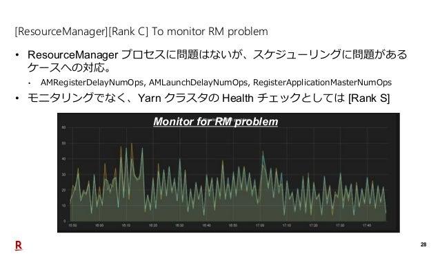 28 [ResourceManager][Rank C] To monitor RM problem • ResourceManager プロセスに問題はないが、スケジューリングに問題がある ケースへの対応。 • AMRegisterDelay...