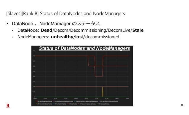 29 [Slaves][Rank B] Status of DataNodes and NodeManagers • DataNode 、NodeMamager のステータス • DataNode: Dead/Decom/Decommissio...
