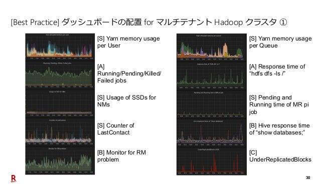 30 [Best Practice] ダッシュボードの配置 for マルチテナント Hadoop クラスタ ① [S] Yarn memory usage per User [A] Running/Pending/Killed/ Failed ...