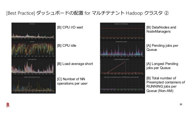 31 [Best Practice] ダッシュボードの配置 for マルチテナント Hadoop クラスタ ② [B] CPU I/O wait [B] CPU idle [B] DataNodes and NodeManagers [A] P...