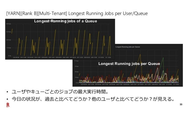 33 [YARN][Rank B][Multi-Tenant] Longest Running Jobs per User/Queue • ユーザやキューごとのジョブの最大実行時間。 • 今日の状況が、過去と比べてどうか?他のユーザと比べてどう...