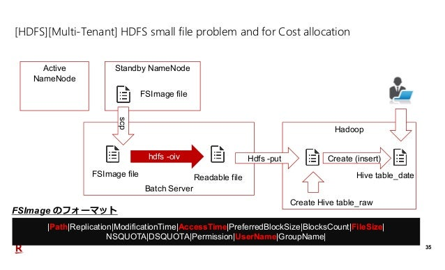 35 [HDFS][Multi-Tenant] HDFS small file problem and for Cost allocation Active NameNode Standby NameNode Batch Server hdfs...
