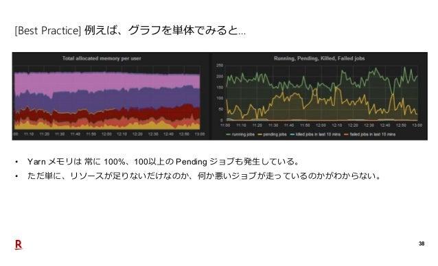 38 [Best Practice] 例えば、グラフを単体でみると… • Yarn メモリは 常に 100%、100以上の Pending ジョブも発生している。 • ただ単に、リソースが足りないだけなのか、何か悪いジョブが走っているのかがわか...
