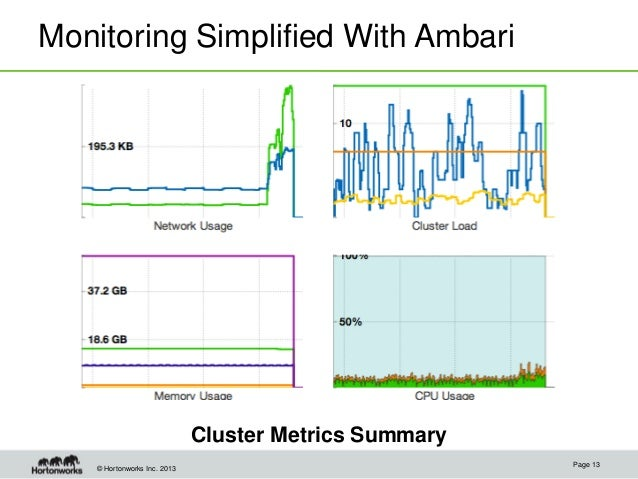 © Hortonworks Inc. 2013 Monitoring Simplified With Ambari Cluster Metrics Summary Page 13