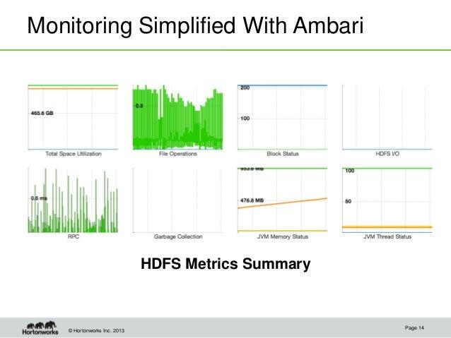 © Hortonworks Inc. 2013 Monitoring Simplified With Ambari HDFS Metrics Summary Page 14