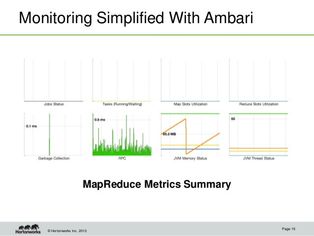 © Hortonworks Inc. 2013 Monitoring Simplified With Ambari MapReduce Metrics Summary Page 15