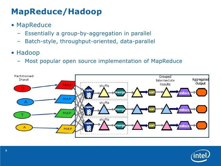 Hadoop Real World Solutions Cookbook Pdf