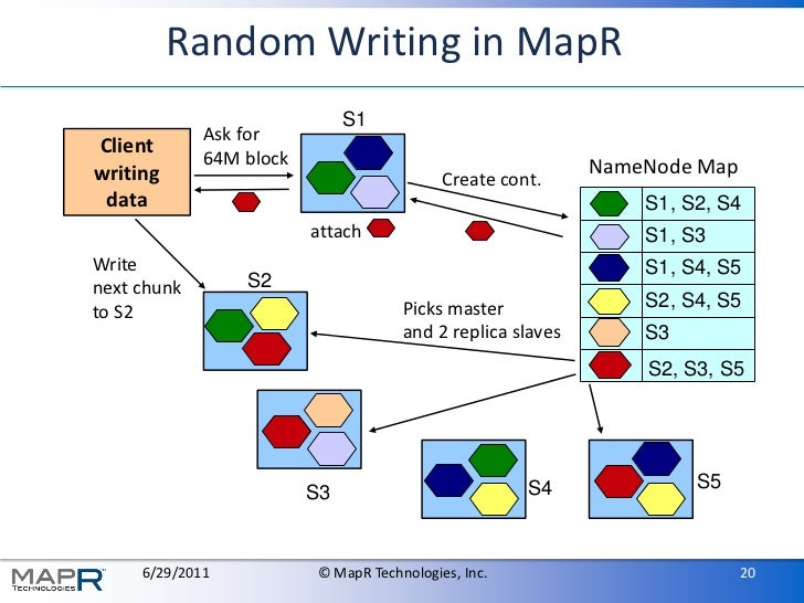 Random Writing in MapR                              S1             Ask forClient             64M block                    ...