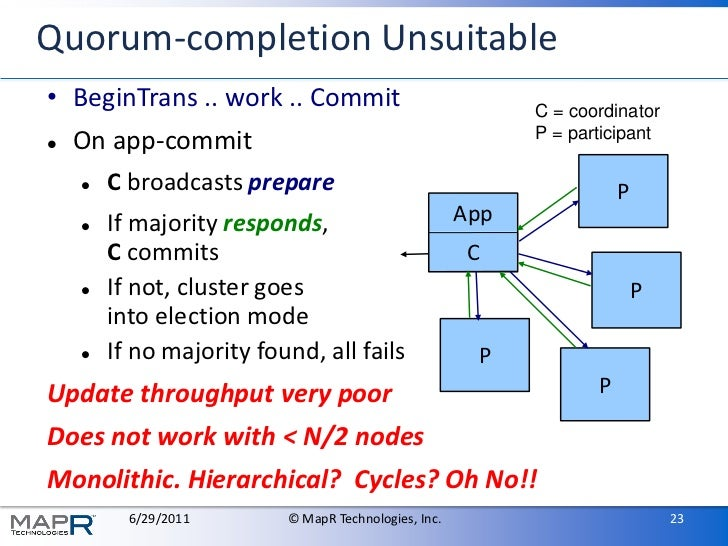 Quorum-completion Unsuitable• BeginTrans .. work .. Commit                              C = coordinator                   ...