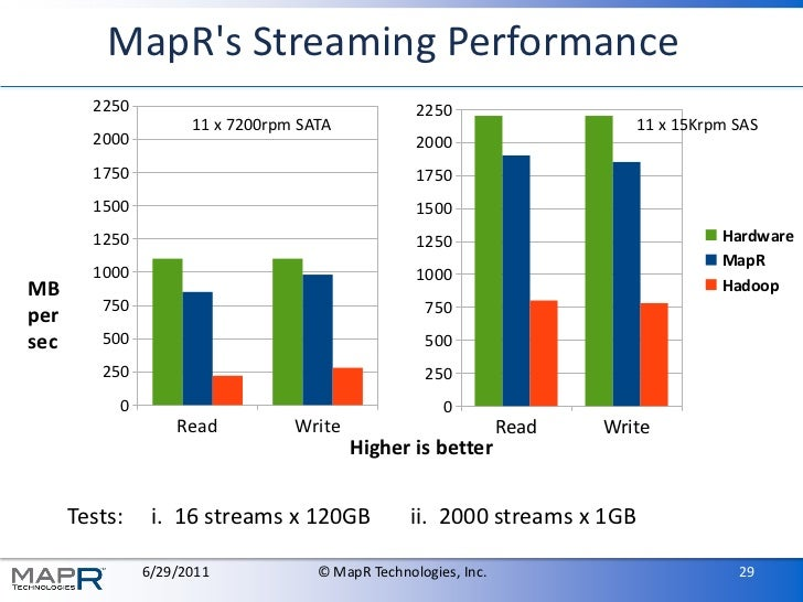 MapRs Streaming Performance        2250                                      2250                     11 x 7200rpm SATA   ...