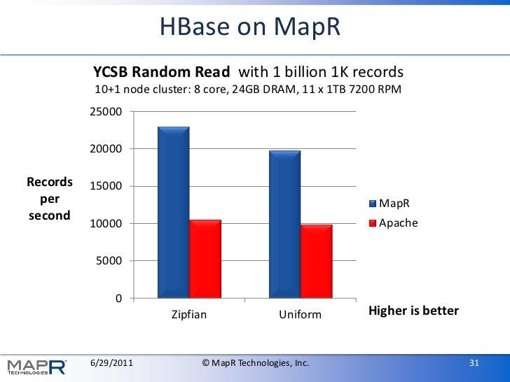 HBase on MapR          YCSB Random Read with 1 billion 1K records          10+1 node cluster: 8 core, 24GB DRAM, 11 x 1TB ...