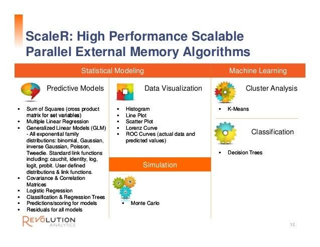 ScaleR: High Performance Scalable Parallel External Memory Algorithms 12  Sum of Squares (cross product matrix for set va...