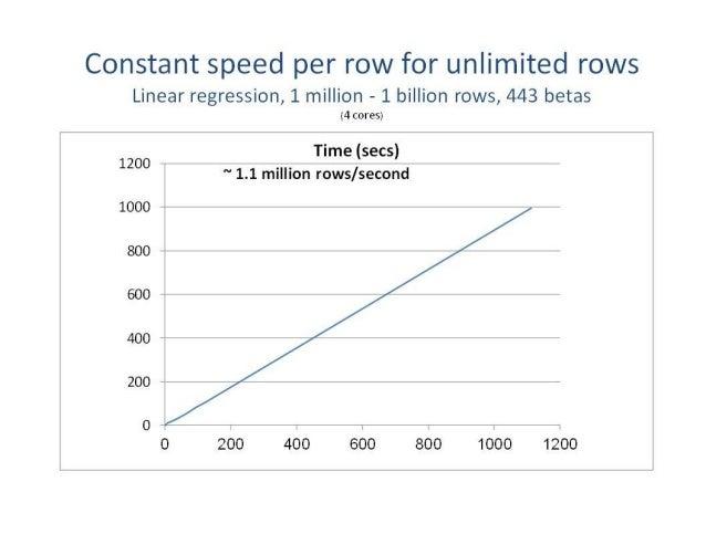 Regression comparison using in-memory data: lm() vs rxLinMod() Revolution R Enterprise 17 lm() in R lm() in Revolution R r...