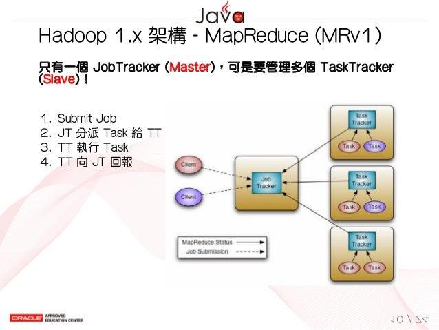 1. SubmitJob 2. JT分派Task給TT 3. TT執行Task 4. TT向JT回報 Hadoop1.x架構-MapReduce(MRv1) 只有一個JobTracker(Master)...