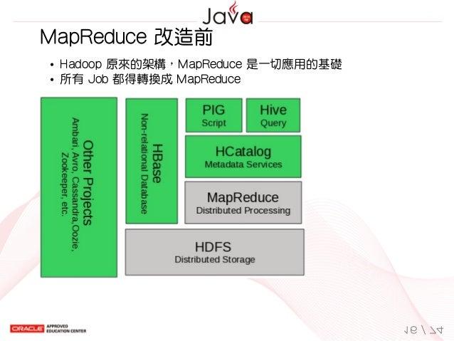 MapReduce改造前 Hadoop原來的架構,MapReduce是一切應用的基礎 所有Job都得轉換成MapReduce 16/74