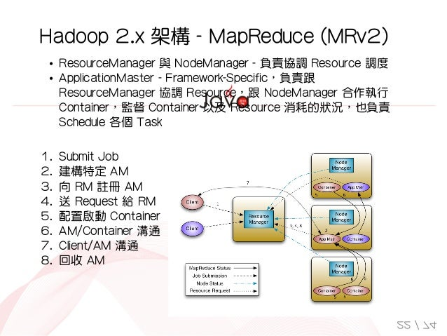 1. SubmitJob 2. 建構特定AM 3. 向RM註冊AM 4. 送Request給RM 5. 配置啟動Container 6. AM/Container溝通 7. Client/AM溝通 8. 回...