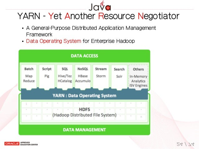 YARN-YetAnotherResourceNegotiator AGeneral-PurposeDistributedApplicationManagement Framework DataOperatingSyste...