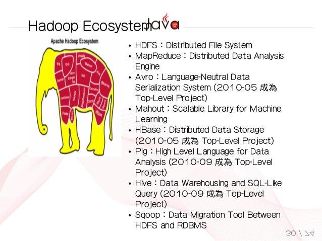 HDFS:DistributedFileSystem MapReduce:DistributedDataAnalysis Engine Avro:Language-NeutralData SerializationSystem(2...