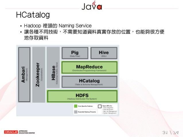 HCatalog Hadoop裡頭的NamingService 讓各種不同技術,不需要知道資料真實存放的位置,也能夠很方便 地存取資料 31/74