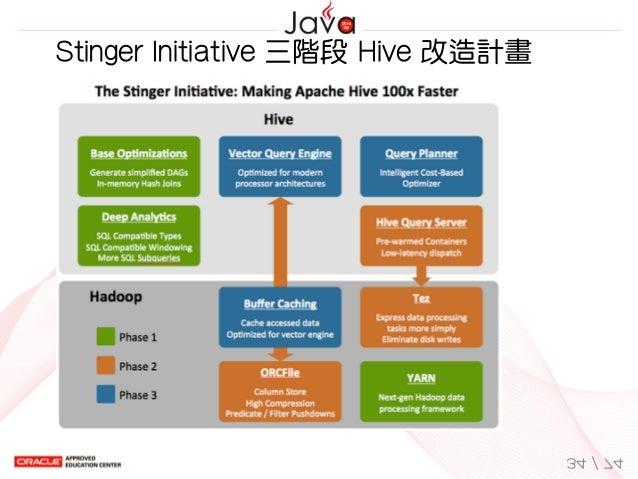 StingerInitiative三階段Hive改造計畫 34/74