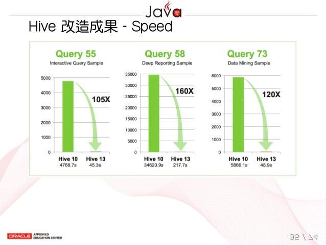 Hive改造成果-Speed 35/74