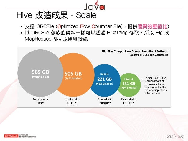 Hive改造成果-Scale 支援ORCFile(OptimizedRowColumnarFile),提供優異的壓縮比) 以ORCFile存放的資料一樣可以透過HCatalog存取,所以Pig或 MapReduce...