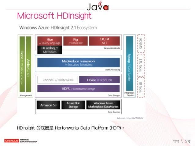 MicrosoftHDInsight HDInsight的底層是HortonworksDataPlatform(HDP)。 44/74