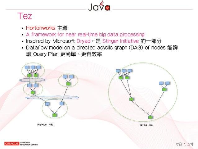 Tez Hortonworks主導 Aframeworkfornearreal-timebigdataprocessing InspiredbyMicrosoftDryad,是StingerInitiative的一部...