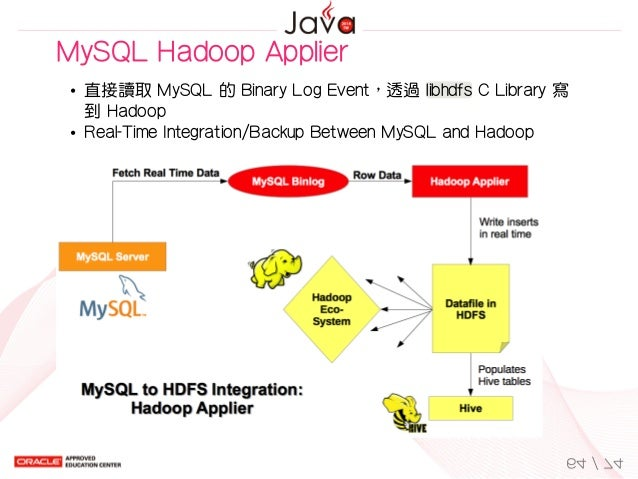 MySQLHadoopApplier 直接讀取MySQL的BinaryLogEvent,透過libhdfsCLibrary寫 到Hadoop Real-TimeIntegration/BackupBetweenMy...