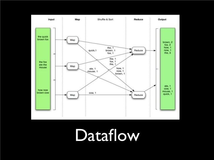 MR Dataflow