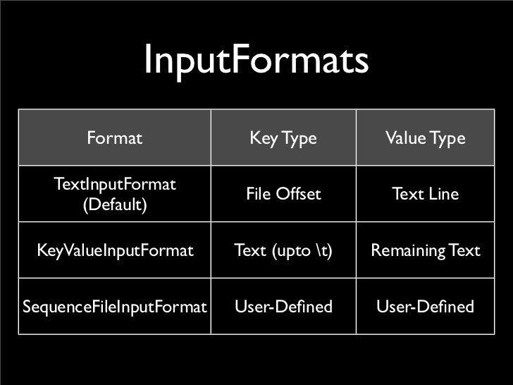 OutputFormats          Format                  Description     TextOutputFormat                                 Key t Valu...