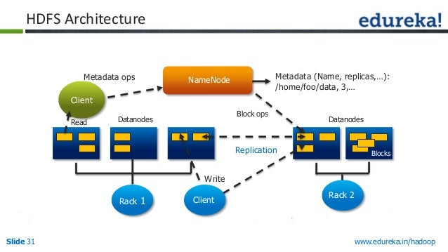 Big data hadoop tutorial for Hadoop 1 architecture