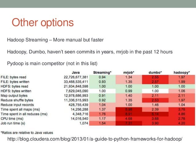 Other options http://blog.cloudera.com/blog/2013/01/a-guide-to-python-frameworks-for-hadoop/ Hadoop Streaming – More manua...