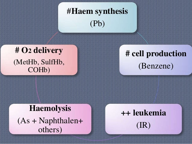 #Haem synthesis (Pb) # cell production (Benzene) ++ leukemia (IR) Haemolysis (As + Naphthalen+ others) # O2 delivery (MetH...
