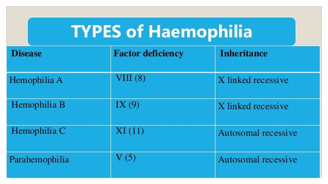 an analysis of the types of hemophilia a blood disease Queen victoria and many of her descendants carried what was once called royal disease—now known as hemophilia, a blood clotting disorder but it has.