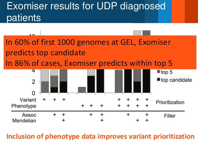 Exomiser results for UDP diagnosed patients Inclusion of phenotype data improves variant prioritization In 60% of first 10...