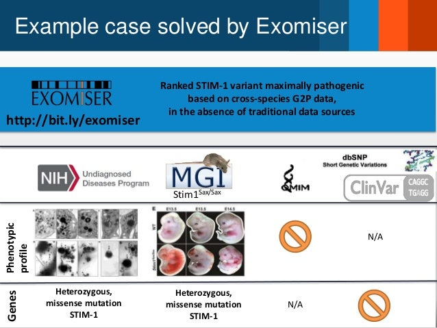 Example case solved by Exomiser Phenotypic profile Genes Heterozygous, missense mutation STIM-1 N/A Heterozygous, missense...