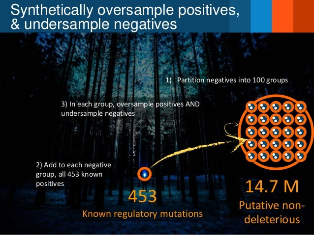 Synthetically oversample positives, & undersample negatives 14.7 M Putative non- deleterious 453 Known regulatory mutation...